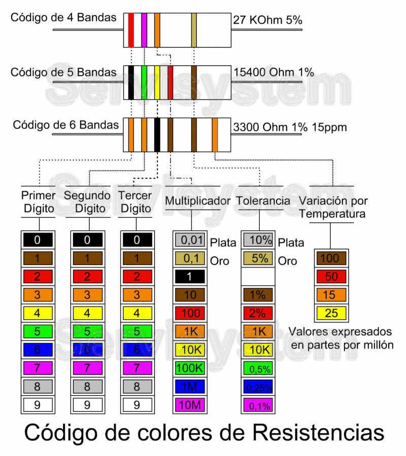 Resistores de Precisi�n