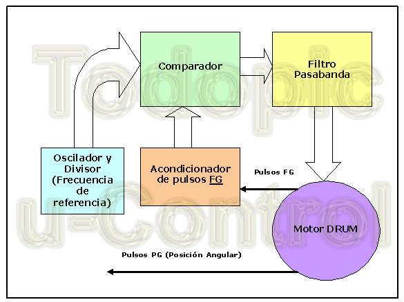 ejemplos microcontrolador: